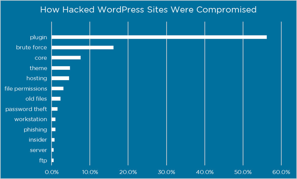wordpress-secure-chart